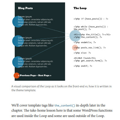 Screenshot: Chapter 3: The WordPress Loop